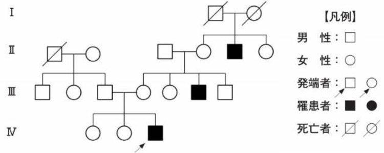 優性 遺伝子